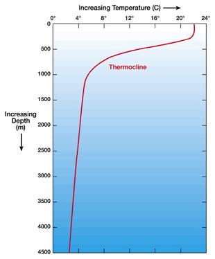 sm_temperature_depth